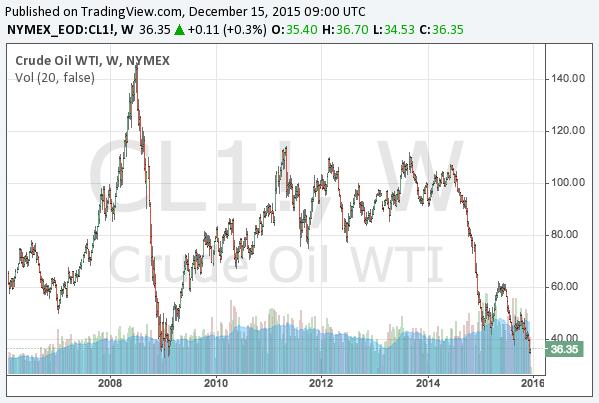 Crude oil price live dubai habits of the wealthy dubai