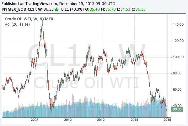 Crude Oil Long Term Price Trend 1988 to 2015