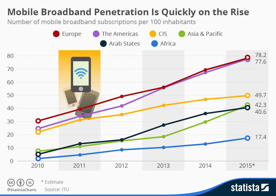 mobile web, mobile broadband, mobile phones, smartphones, broadband
